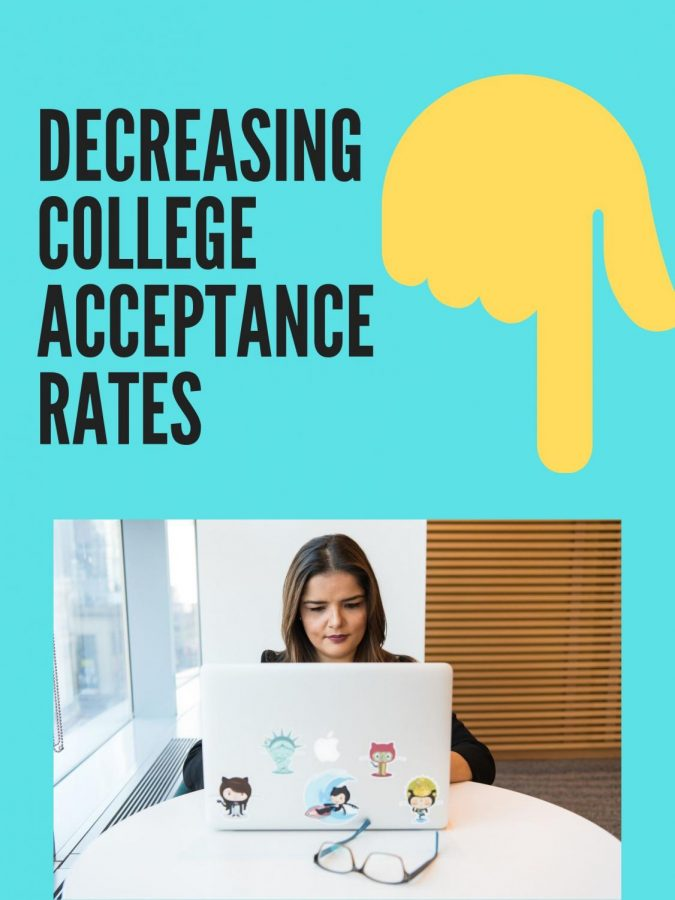 College+Acceptance+Rate