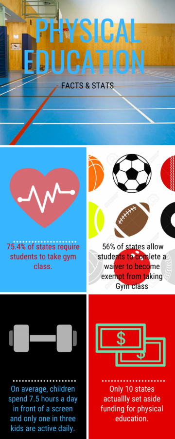 Gym Class: It's Actually Required