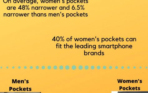 Women's pockets; where are they?